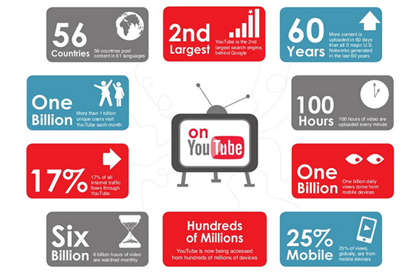 Στο YouTube στρέφονται οι διαφημιζόμενοι