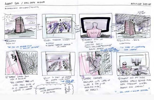 Οι φάσεις της παραγωγής ενός βίντεο